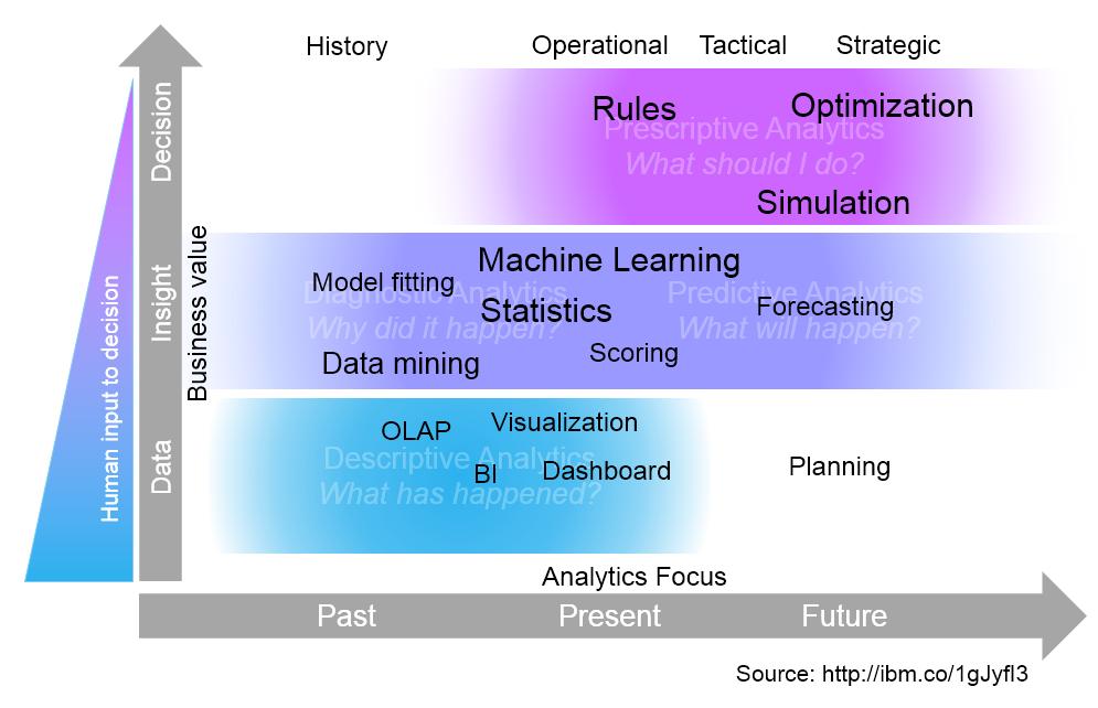 Advanced analytics maturity model