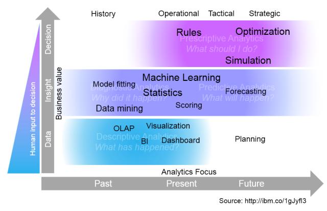 analytics_maturity_models