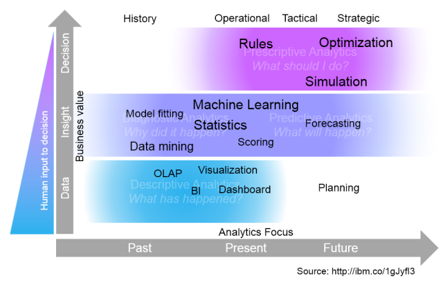 analytics_maturity_models