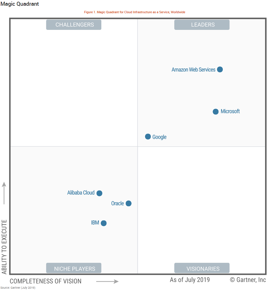 New Gartner Iaas Magic Quadrant Bpi The Destination For