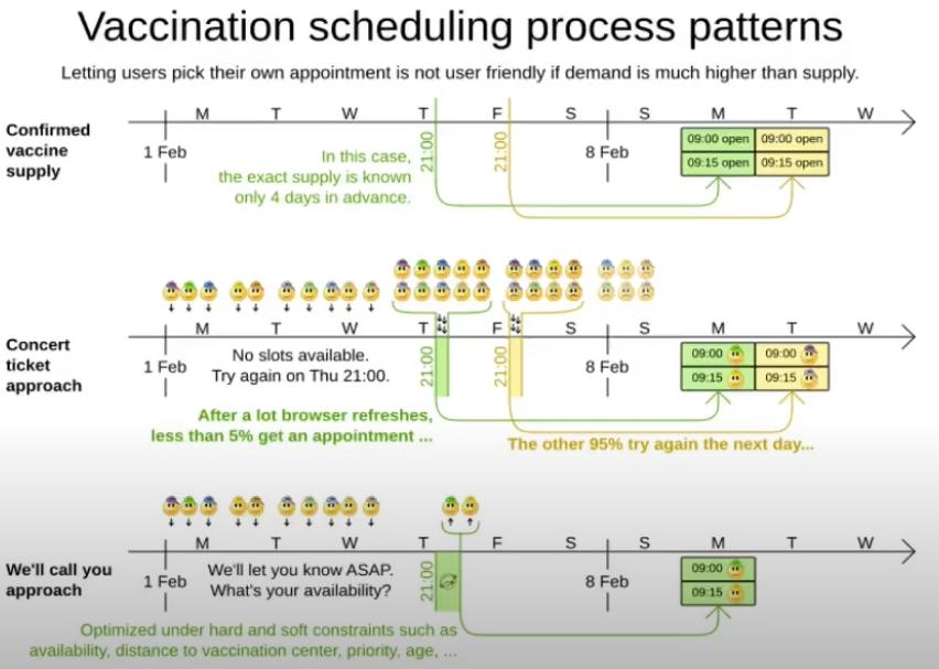 VaccinationScheduling